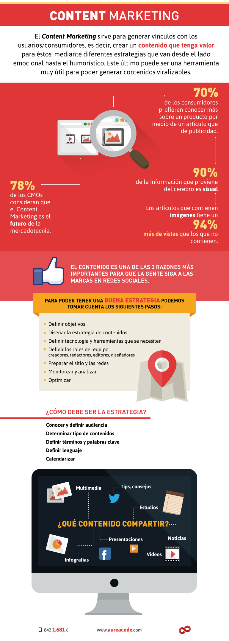 infografia-content-marketing